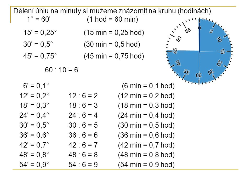 Dělení úhlu na minuty si můžeme znázornit na kruhu (hodinách). 1° = 60' (1 hod = 60 min) 15' = 0,25° (15 min = 0,25 hod) 30' = 0,5° (30 min = 0,5 hod)
