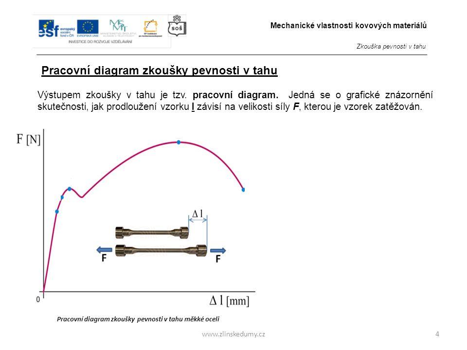 www.zlinskedumy.cz Výstupem zkoušky v tahu je tzv.