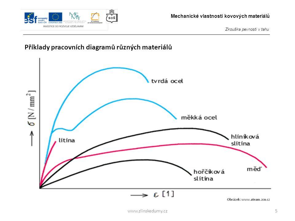 www.zlinskedumy.cz5 Příklady pracovních diagramů různých materiálů Mechanické vlastnosti kovových materiálů Zkouška pevnosti v tahu