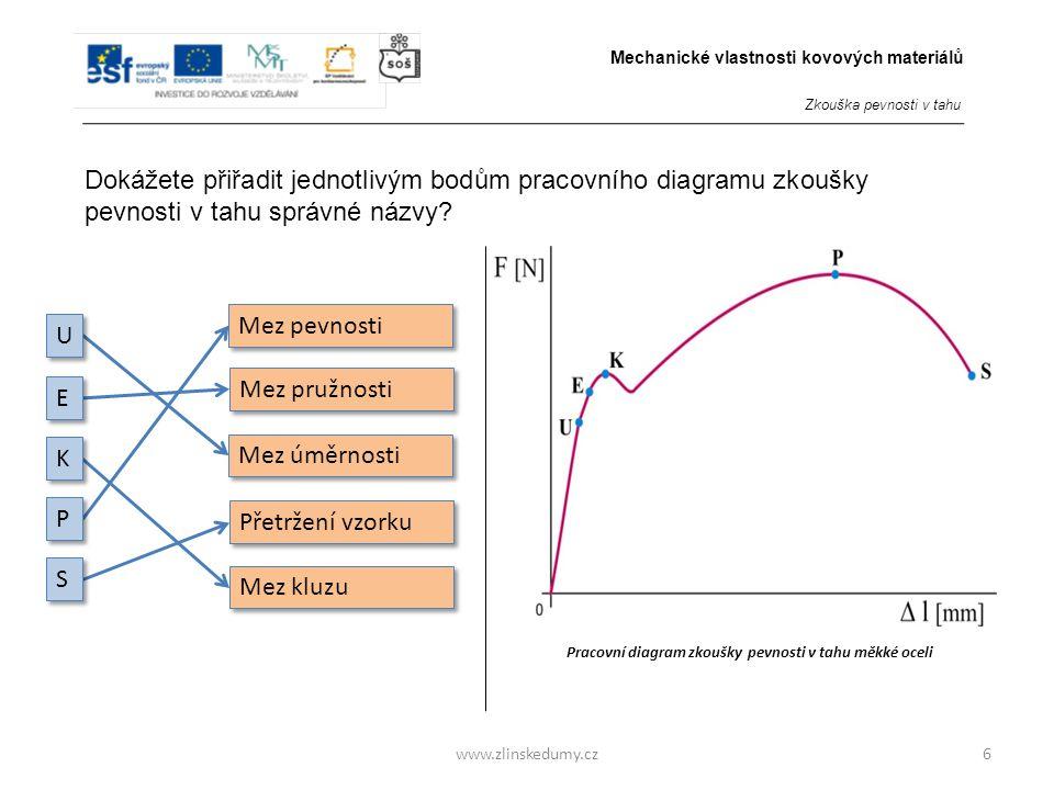www.zlinskedumy.cz6 Dokážete přiřadit jednotlivým bodům pracovního diagramu zkoušky pevnosti v tahu správné názvy.