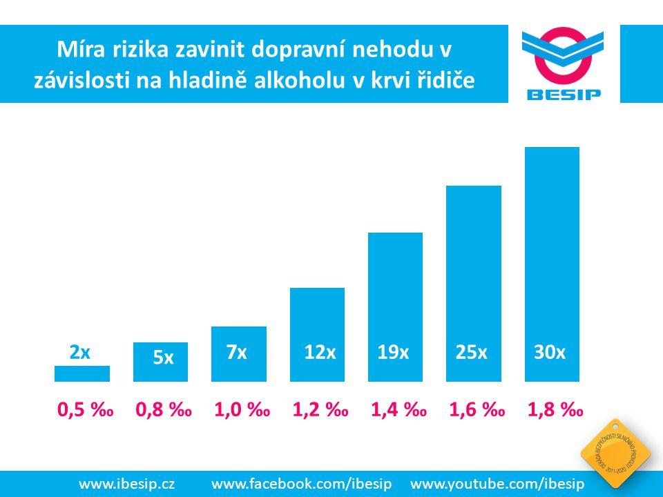BESIP v ČR - realita www.ibesip.czwww.facebook.com/ibesipwww.youtube.com/ibesip Míra rizika zavinit dopravní nehodu v závislosti na hladině alkoholu v