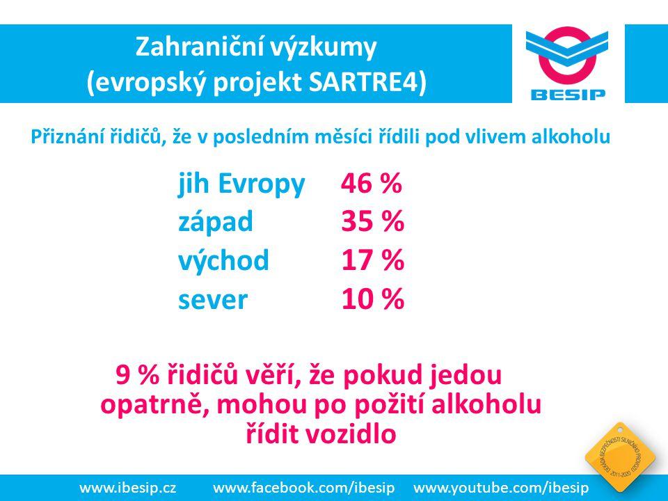 BESIP v ČR - realita jih Evropy46 % západ 35 % východ 17 % sever 10 % 9 % řidičů věří, že pokud jedou opatrně, mohou po požití alkoholu řídit vozidlo