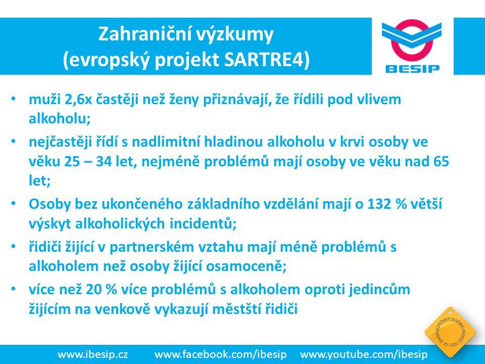 BESIP v ČR - realita • muži 2,6x častěji než ženy přiznávají, že řídili pod vlivem alkoholu; • nejčastěji řídí s nadlimitní hladinou alkoholu v krvi o