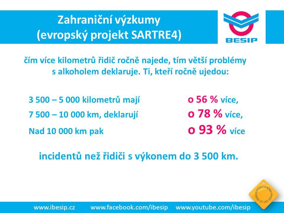 BESIP v ČR - realita čím více kilometrů řidič ročně najede, tím větší problémy s alkoholem deklaruje. Ti, kteří ročně ujedou: www.ibesip.czwww.faceboo