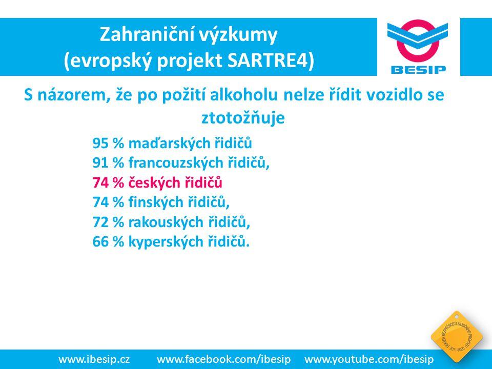 BESIP v ČR - realita www.ibesip.czwww.facebook.com/ibesipwww.youtube.com/ibesip Zahraniční výzkumy (evropský projekt SARTRE4) 21 % českých řidičů volá po zrušení nulové tolerance alkoholu v krvi.