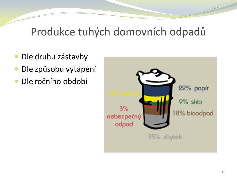 Produkce tuhých domovních odpadů  Dle druhu zástavby  Dle způsobu vytápění  Dle ročního období 11