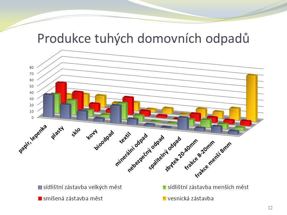 Produkce tuhých domovních odpadů 12