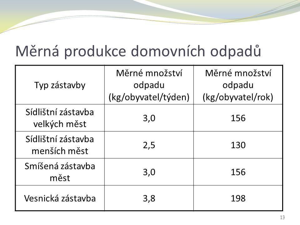 Měrná produkce domovních odpadů Typ zástavby Měrné množství odpadu (kg/obyvatel/týden) Měrné množství odpadu (kg/obyvatel/rok) Sídlištní zástavba velk