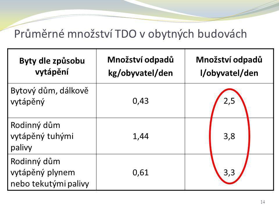 Průměrné množství TDO v obytných budovách Byty dle způsobu vytápění Množství odpadů kg/obyvatel/den Množství odpadů l/obyvatel/den Bytový dům, dálkově