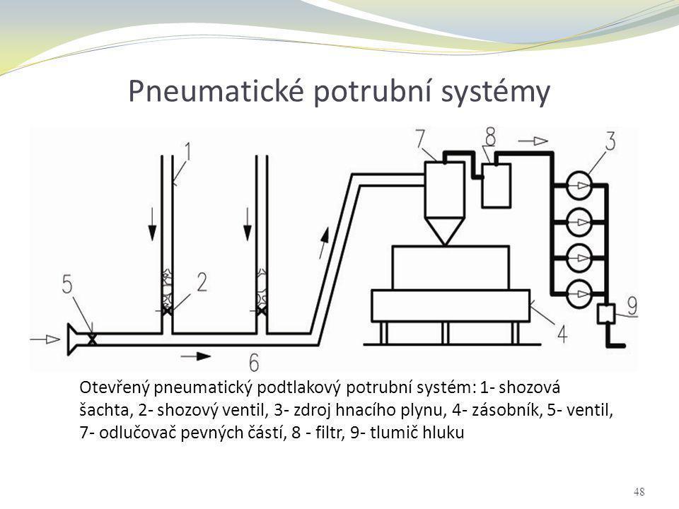 Pneumatické potrubní systémy 48 Otevřený pneumatický podtlakový potrubní systém: 1- shozová šachta, 2- shozový ventil, 3- zdroj hnacího plynu, 4- záso