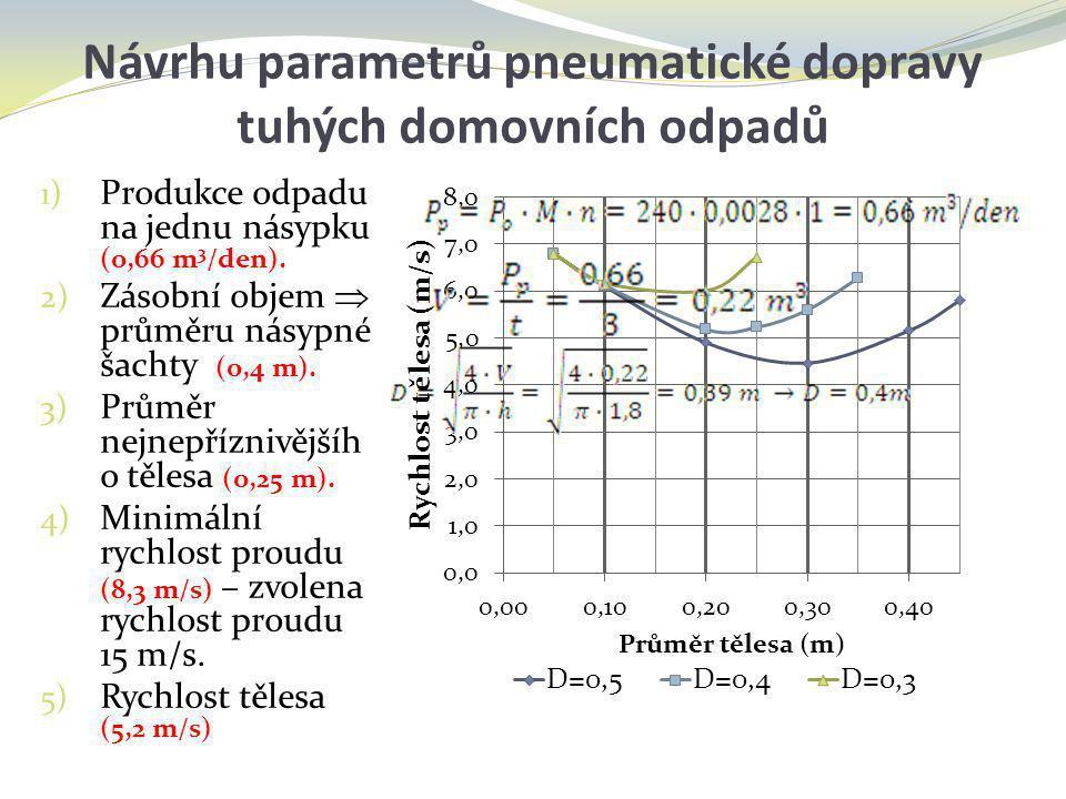 1) Produkce odpadu na jednu násypku (0,66 m 3 /den). 2) Zásobní objem  průměru násypné šachty (0,4 m). 3) Průměr nejnepříznivějšíh o tělesa (0,25 m).