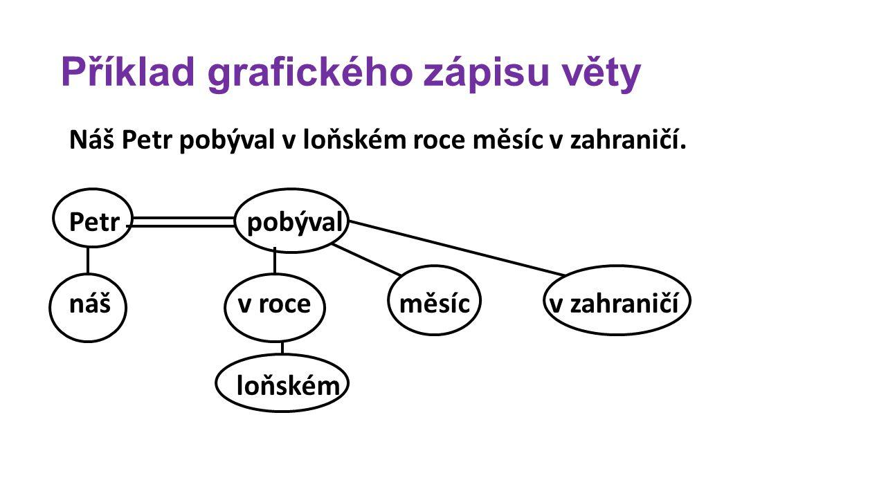 Procvičování 1.Doplňte do výše uvedeného grafického zápisu věty názvy větných členů.