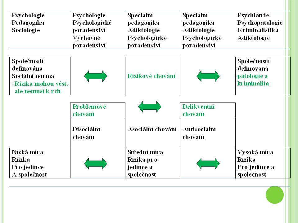 Š IRŠÍ RÁMEC RIZIKOVÉHO CHOVÁNÍ – SOCIÁLNÍ KONTEXT Labáth, Širůček Novák - Model komplexního vlivu sociálního prostředí Jessor - Multifaktoriální teorie problémového chování Nutnost se zaměřit při intervenci ne na jeden faktor, ale na všechny faktory v celé šíři.