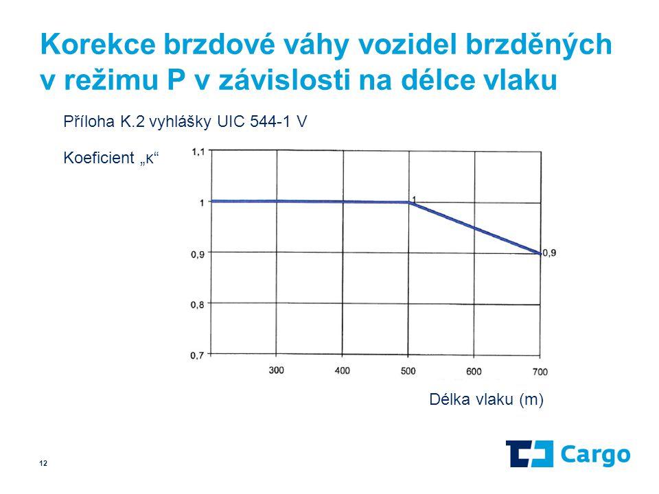 """Korekce brzdové váhy vozidel brzděných v režimu P v závislosti na délce vlaku 12 Délka vlaku (m) Koeficient """"κ"""" Příloha K.2 vyhlášky UIC 544-1 V"""