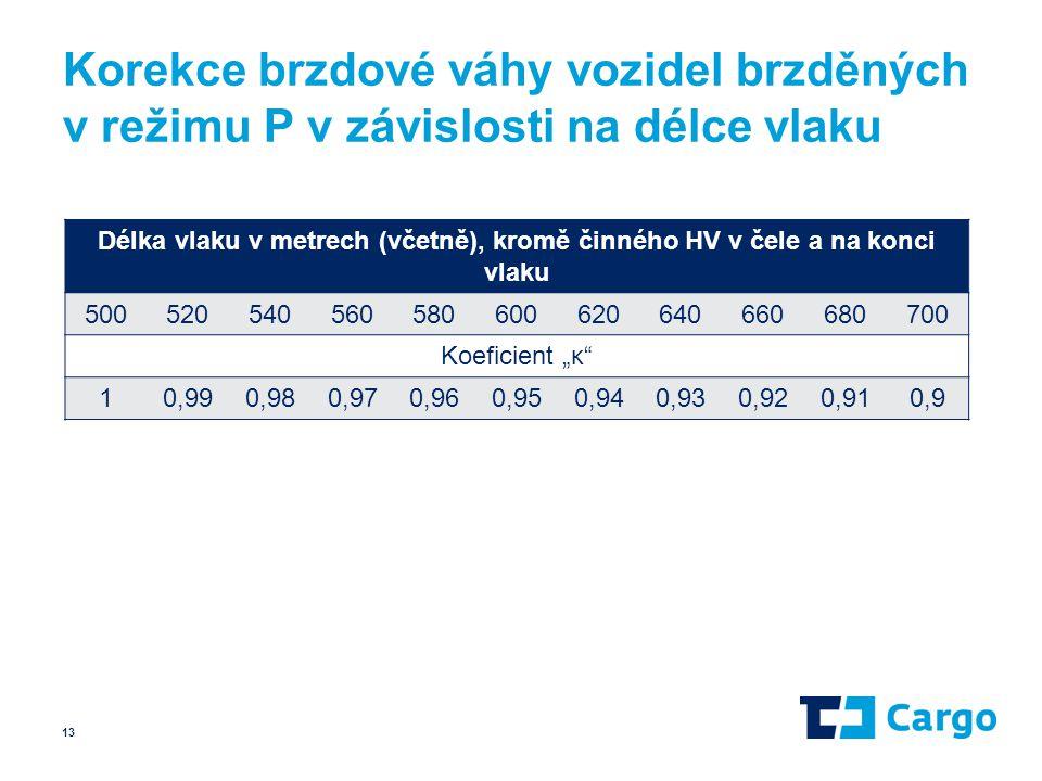 Korekce brzdové váhy vozidel brzděných v režimu P v závislosti na délce vlaku Délka vlaku v metrech (včetně), kromě činného HV v čele a na konci vlaku