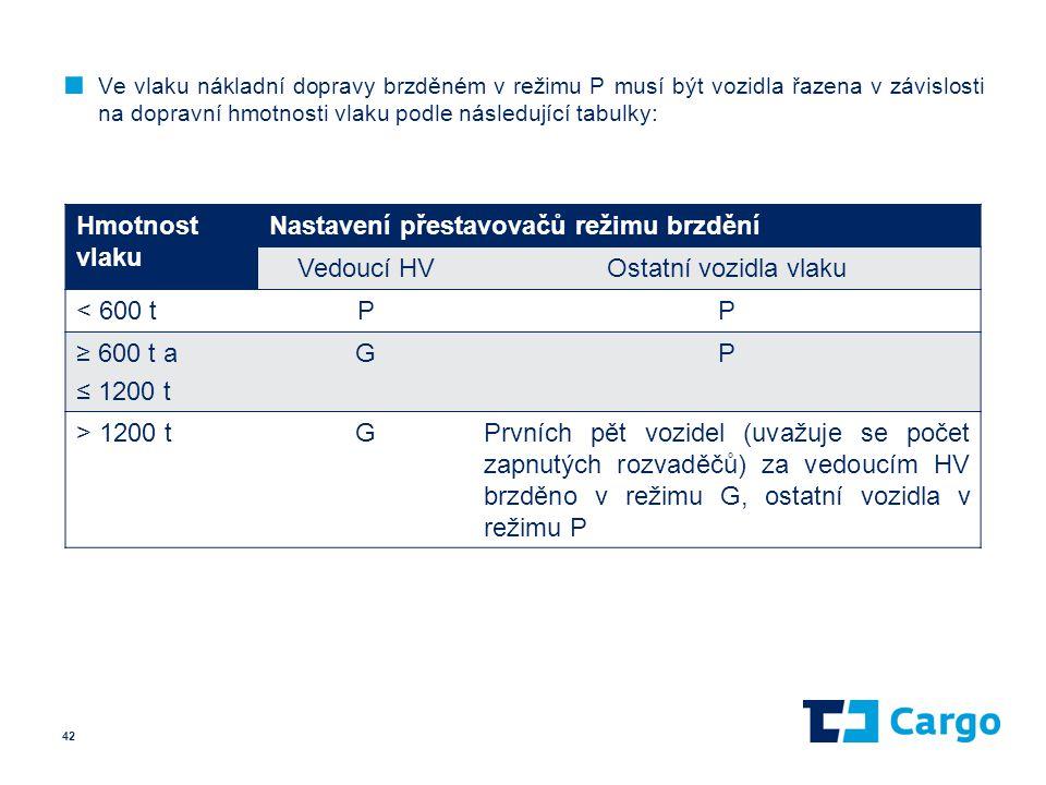 ■ Ve vlaku nákladní dopravy brzděném v režimu P musí být vozidla řazena v závislosti na dopravní hmotnosti vlaku podle následující tabulky: 42 Hmotnos