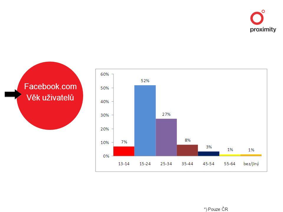Facebook.com Věk uživatelů *) Pouze ČR