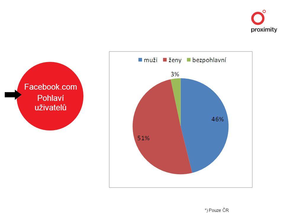 Facebook.com Pohlaví uživatelů *) Pouze ČR