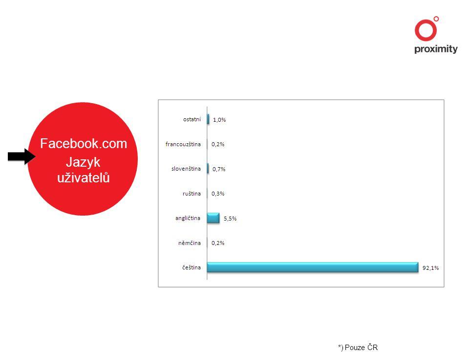Facebook.com Jazyk uživatelů *) Pouze ČR