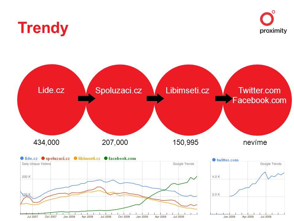 Trendy Lide.cz Spoluzaci.czLibimseti.czTwitter.com Facebook.com 434,000 207,000 150,995 nevíme