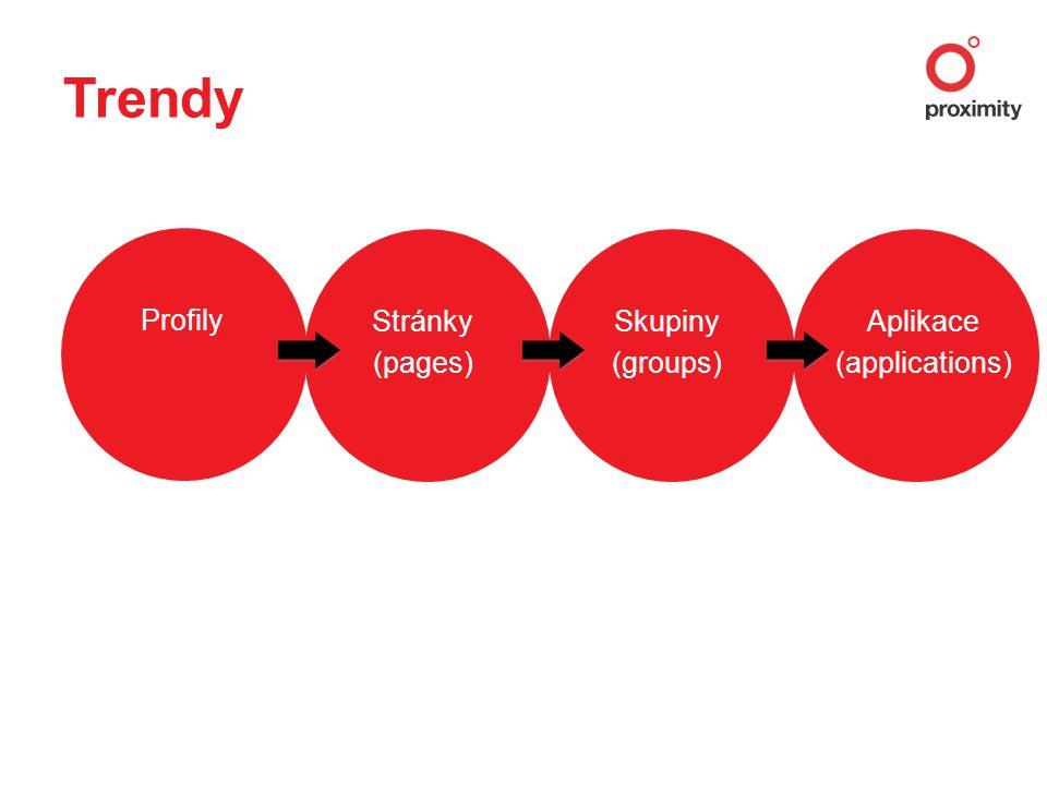 Profily Stránky (pages) Skupiny (groups) Aplikace (applications)