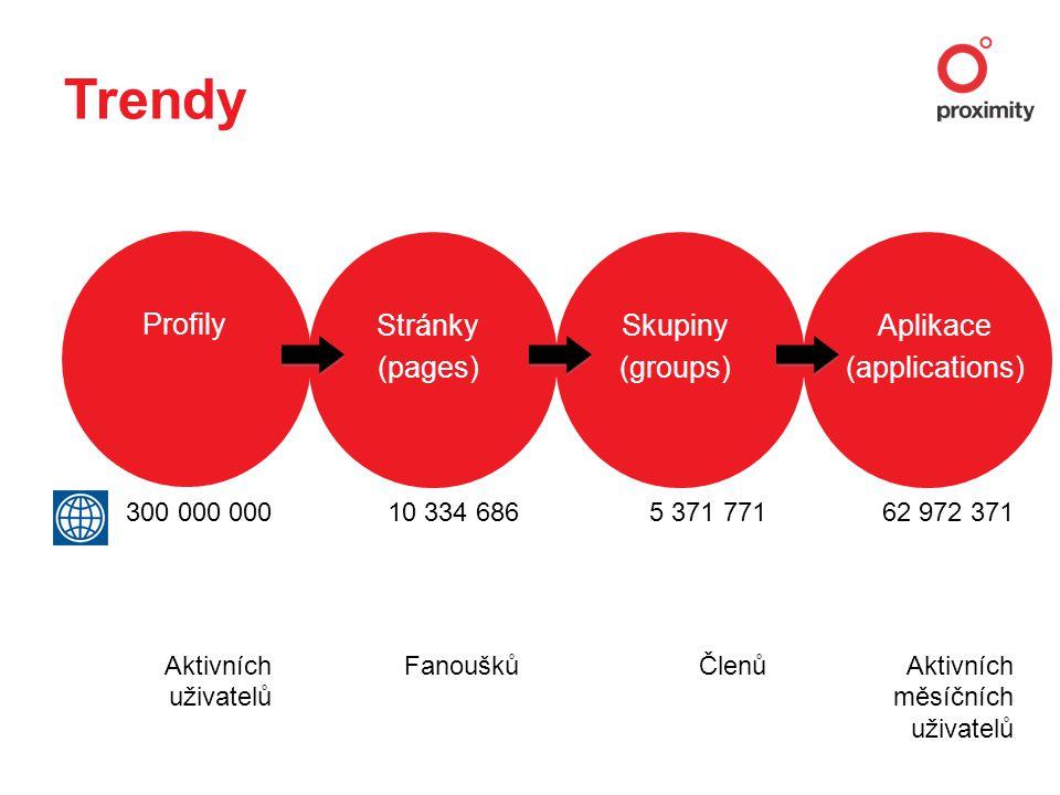 Trendy Profily Stránky (pages) Skupiny (groups) Aplikace (applications) 300 000 000 Aktivních uživatelů 10 334 686 Fanoušků 5 371 771 Členů 62 972 371