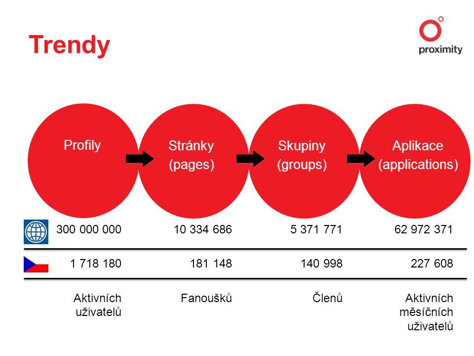 Trendy Profily Stránky (pages) Skupiny (groups) Aplikace (applications) 300 000 000 1 718 180 Aktivních uživatelů 10 334 686 181 148 Fanoušků 5 371 771 140 998 Členů 62 972 371 227 608 Aktivních měsíčních uživatelů