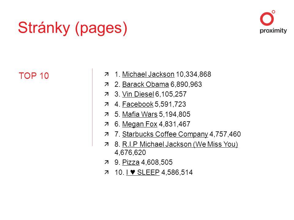 TOP 10 1. Michael Jackson 10,334,868Michael Jackson 2. Barack Obama 6,890,963Barack Obama 3. Vin Diesel 6,105,257Vin Diesel 4. Facebook 5,591,723Faceb