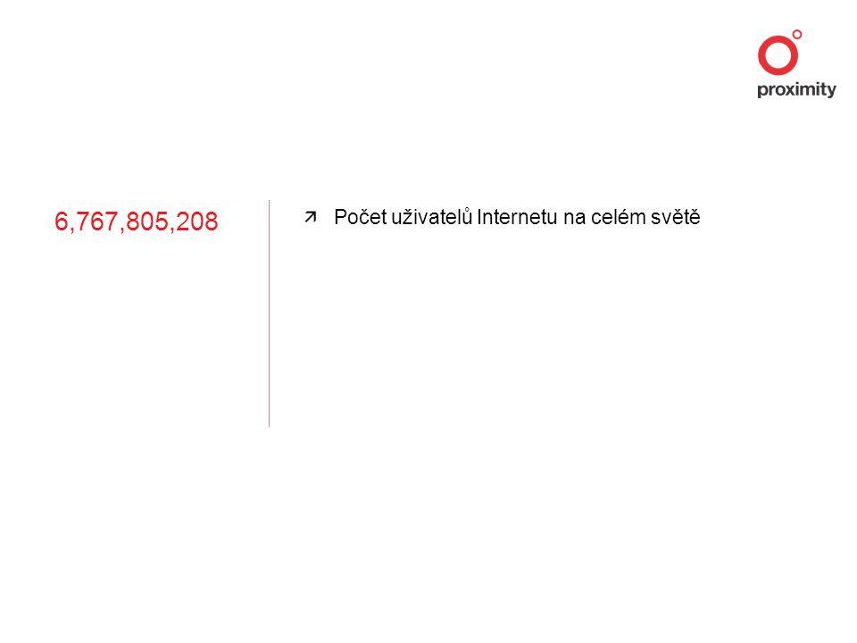 6,767,805,208 Počet uživatelů Internetu na celém světě
