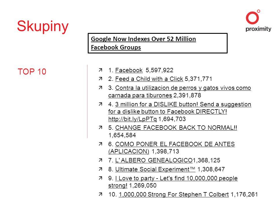 TOP 10 1. Facebook 5,597,922Facebook 2. Feed a Child with a Click 5,371,771Feed a Child with a Click 3. Contra la utilizacion de perros y gatos vivos