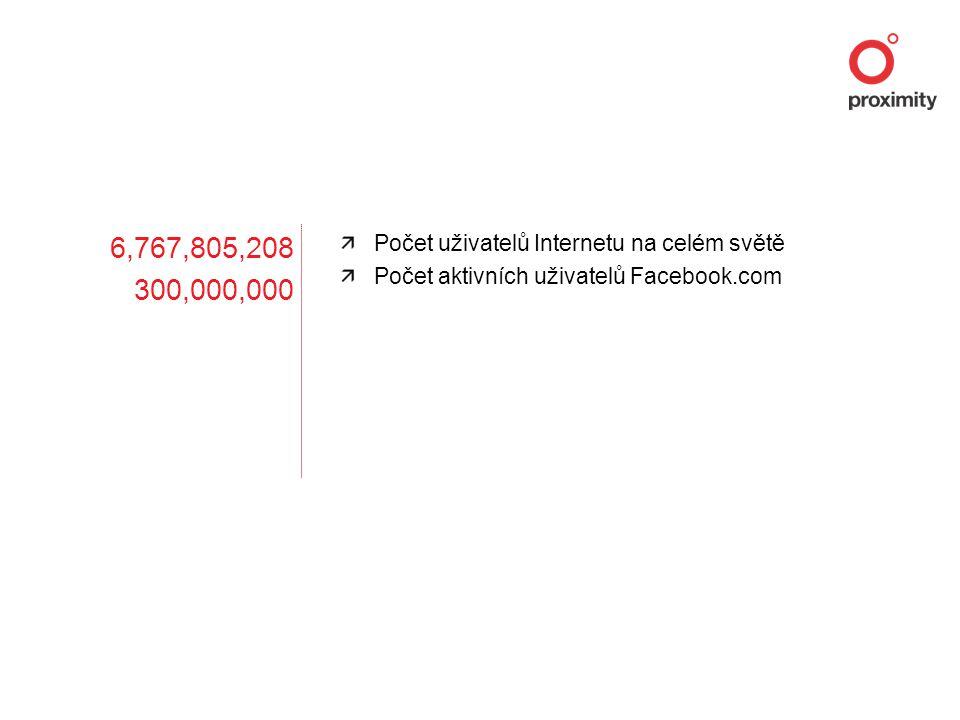 6,767,805,208 300,000,000 Počet uživatelů Internetu na celém světě Počet aktivních uživatelů Facebook.com