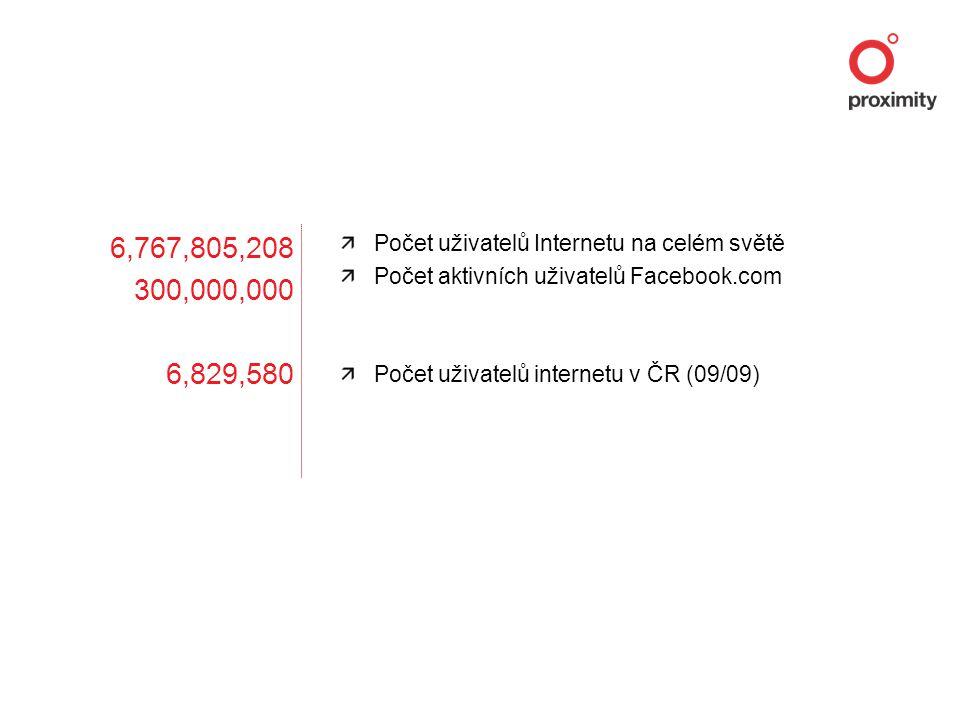 6,767,805,208 300,000,000 6,829,580 Počet uživatelů Internetu na celém světě Počet aktivních uživatelů Facebook.com Počet uživatelů internetu v ČR (09/09)