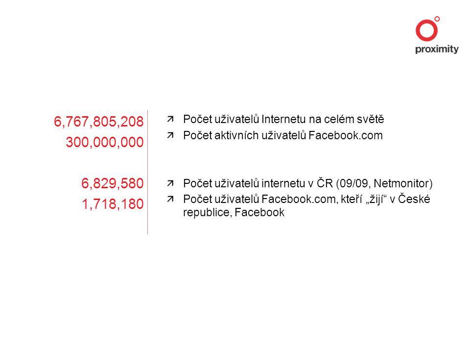 """6,767,805,208 300,000,000 6,829,580 1,718,180 Počet uživatelů Internetu na celém světě Počet aktivních uživatelů Facebook.com Počet uživatelů internetu v ČR (09/09, Netmonitor) Počet uživatelů Facebook.com, kteří """"žijí v České republice, Facebook"""