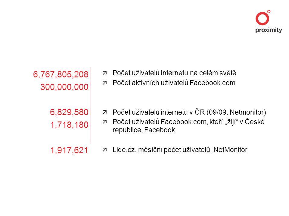 """6,767,805,208 300,000,000 6,829,580 1,718,180 1,917,621 Počet uživatelů Internetu na celém světě Počet aktivních uživatelů Facebook.com Počet uživatelů internetu v ČR (09/09, Netmonitor) Počet uživatelů Facebook.com, kteří """"žijí v České republice, Facebook Lide.cz, měsíční počet uživatelů, NetMonitor"""