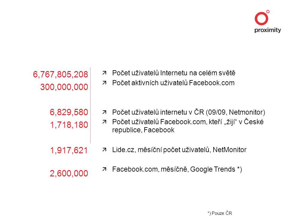 """6,767,805,208 300,000,000 6,829,580 1,718,180 1,917,621 2,600,000 Počet uživatelů Internetu na celém světě Počet aktivních uživatelů Facebook.com Počet uživatelů internetu v ČR (09/09, Netmonitor) Počet uživatelů Facebook.com, kteří """"žijí v České republice, Facebook Lide.cz, měsíční počet uživatelů, NetMonitor Facebook.com, měsíčně, Google Trends *) *) Pouze ČR"""