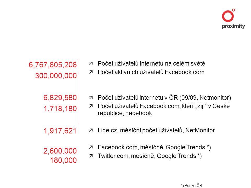 """6,767,805,208 300,000,000 6,829,580 1,718,180 1,917,621 2,600,000 180,000 Počet uživatelů Internetu na celém světě Počet aktivních uživatelů Facebook.com Počet uživatelů internetu v ČR (09/09, Netmonitor) Počet uživatelů Facebook.com, kteří """"žijí v České republice, Facebook Lide.cz, měsíční počet uživatelů, NetMonitor Facebook.com, měsíčně, Google Trends *) Twitter.com, měsíčně, Google Trends *) *) Pouze ČR"""