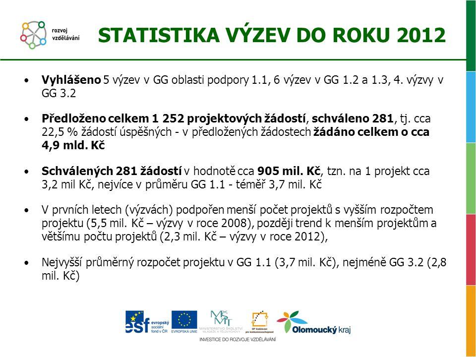 STATISTIKA VÝZEV DO ROKU 2012 •Vyhlášeno 5 výzev v GG oblasti podpory 1.1, 6 výzev v GG 1.2 a 1.3, 4. výzvy v GG 3.2 •Předloženo celkem 1 252 projekto