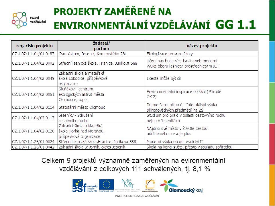 PROJEKTY ZAMĚŘENÉ NA ENVIRONMENTÁLNÍ VZDĚLÁVÁNÍ GG 1.1 Celkem 9 projektů významně zaměřených na evironmentální vzdělávání z celkových 111 schválených,