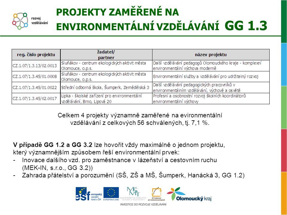 PROJEKTY ZAMĚŘENÉ NA ENVIRONMENTÁLNÍ VZDĚLÁVÁNÍ GG 1.3 Celkem 4 projekty významně zaměřené na evironmentální vzdělávání z celkových 56 schválených, tj