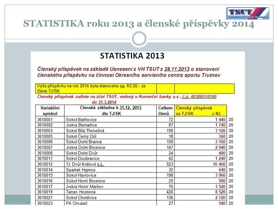 STATISTIKA roku 2013 a členské příspěvky 2014