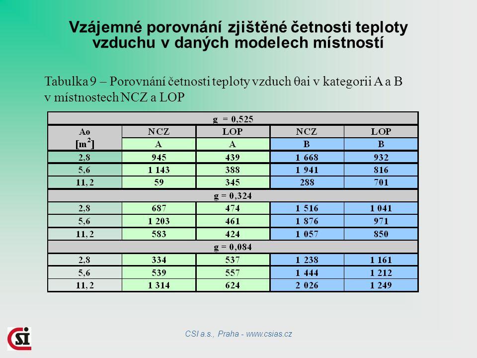 Vzájemné porovnání zjištěné četnosti teploty vzduchu v daných modelech místností Tabulka 9 – Porovnání četnosti teploty vzduch  ai v kategorii A a B v místnostech NCZ a LOP CSI a.s., Praha - www.csias.cz