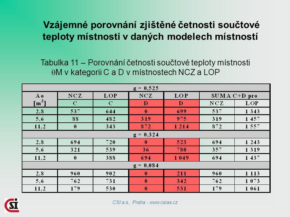 Vzájemné porovnání zjištěné četnosti součtové teploty místnosti v daných modelech místností Tabulka 11 – Porovnání četnosti součtové teploty místnosti  M v kategorii C a D v místnostech NCZ a LOP CSI a.s., Praha - www.csias.cz