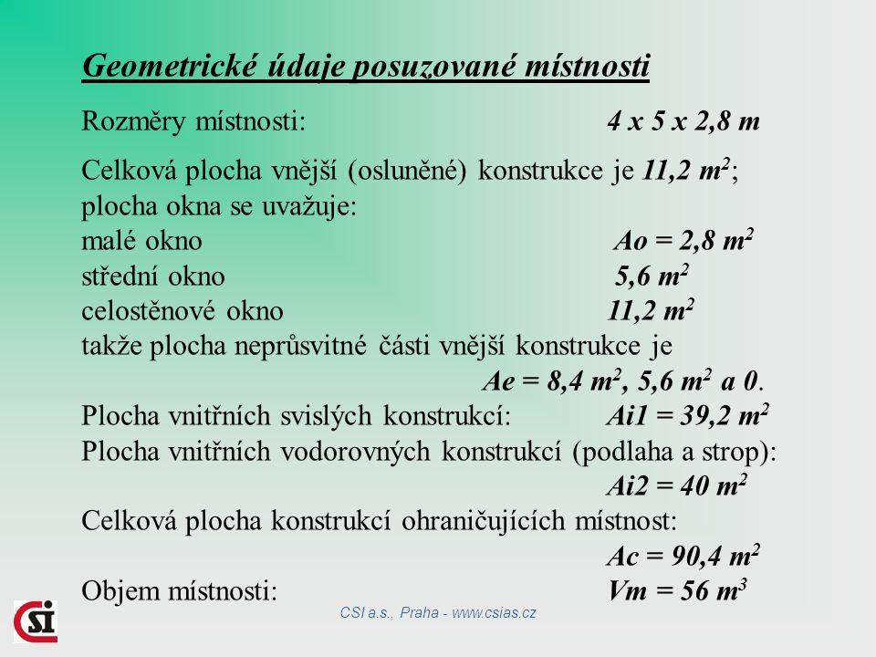 Geometrické údaje posuzované místnosti Rozměry místnosti: 4 x 5 x 2,8 m Celková plocha vnější (osluněné) konstrukce je 11,2 m 2 ; plocha okna se uvažuje: malé okno Ao = 2,8 m 2 střední okno 5,6 m 2 celostěnové okno 11,2 m 2 takže plocha neprůsvitné části vnější konstrukce je Ae = 8,4 m 2, 5,6 m 2 a 0.