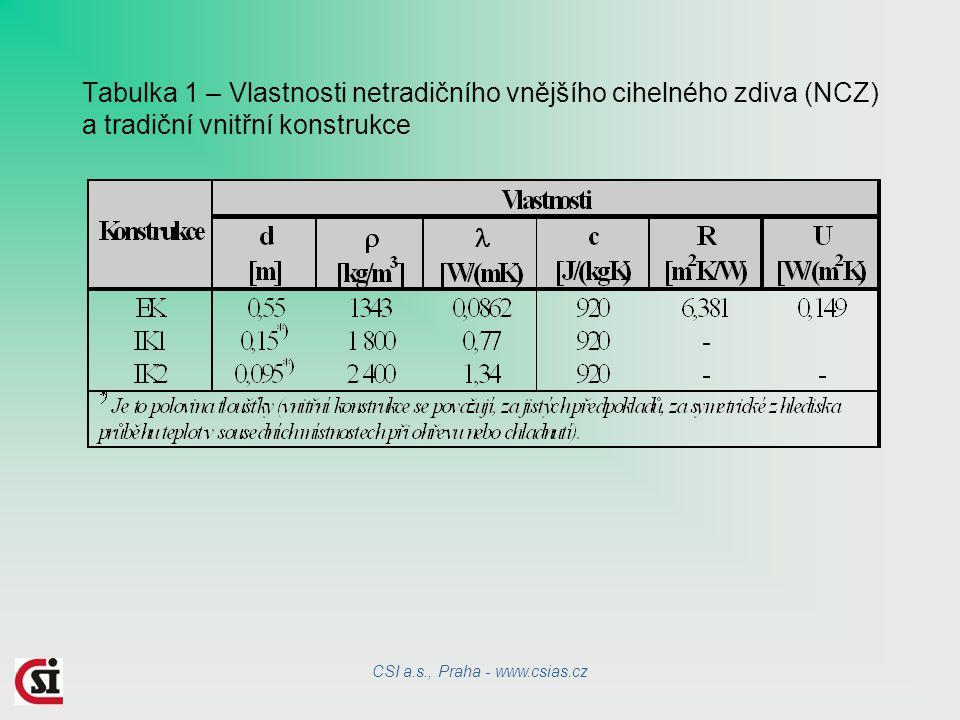 Tabulka 1 – Vlastnosti netradičního vnějšího cihelného zdiva (NCZ) a tradiční vnitřní konstrukce CSI a.s., Praha - www.csias.cz