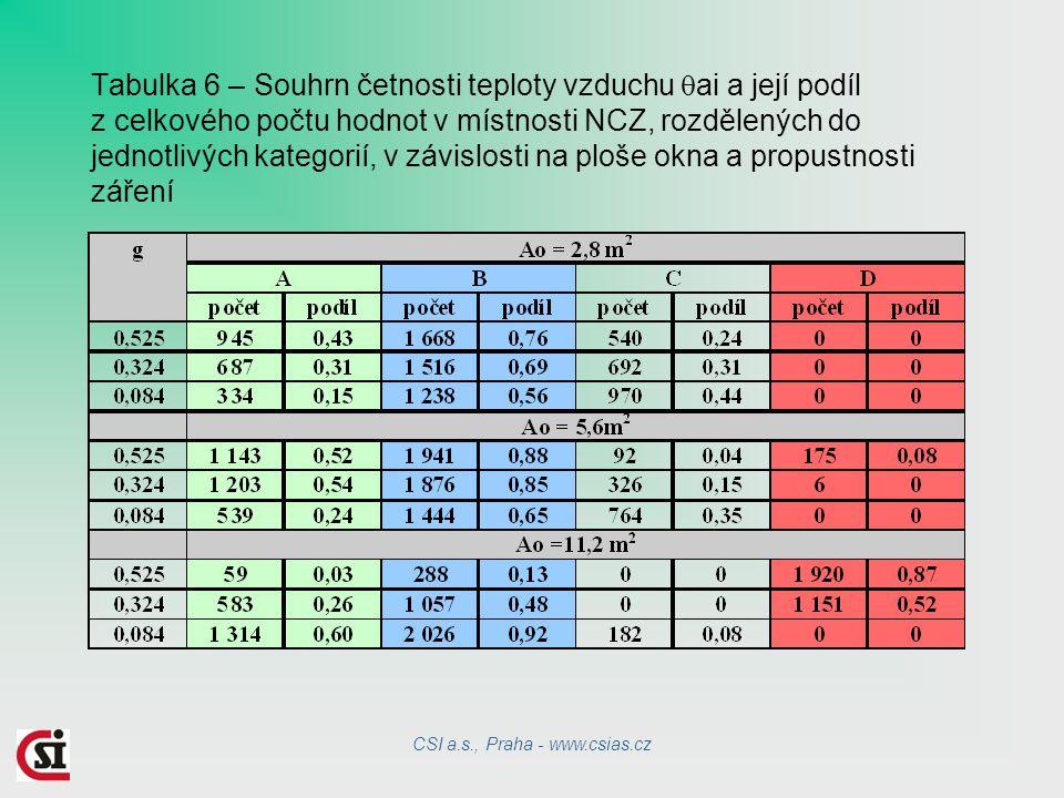 Tabulka 6 – Souhrn četnosti teploty vzduchu  ai a její podíl z celkového počtu hodnot v místnosti NCZ, rozdělených do jednotlivých kategorií, v závislosti na ploše okna a propustnosti záření CSI a.s., Praha - www.csias.cz