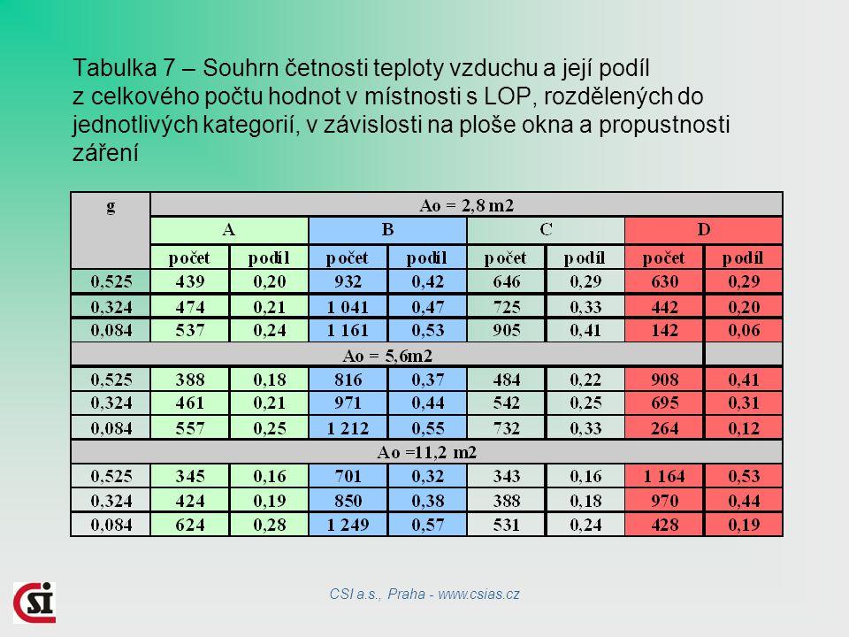 Tabulka 7 – Souhrn četnosti teploty vzduchu a její podíl z celkového počtu hodnot v místnosti s LOP, rozdělených do jednotlivých kategorií, v závislosti na ploše okna a propustnosti záření CSI a.s., Praha - www.csias.cz