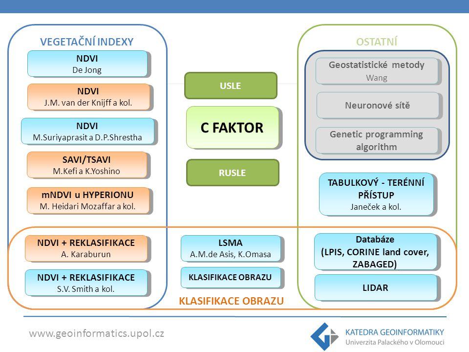 www.geoinformatics.upol.cz OSTATNÍ Genetic programming algorithm VEGETAČNÍ INDEXY C FAKTOR NDVI J.M. van der Knijff a kol. NDVI J.M. van der Knijff a
