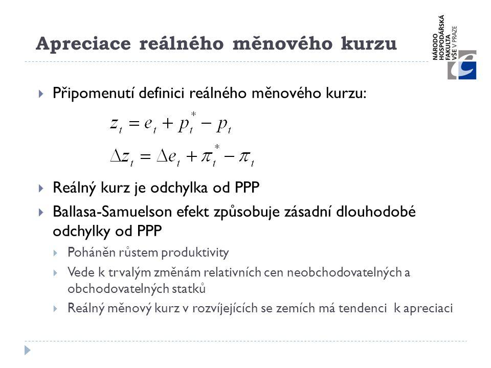 Apreciace reálného měnového kurzu  Připomenutí definici reálného měnového kurzu:  Reálný kurz je odchylka od PPP  Ballasa-Samuelson efekt způsobuje