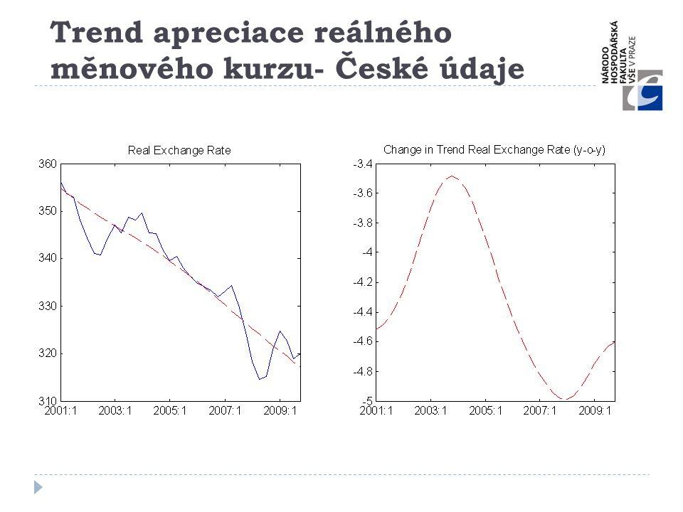 Trend apreciace reálného měnového kurzu- České údaje