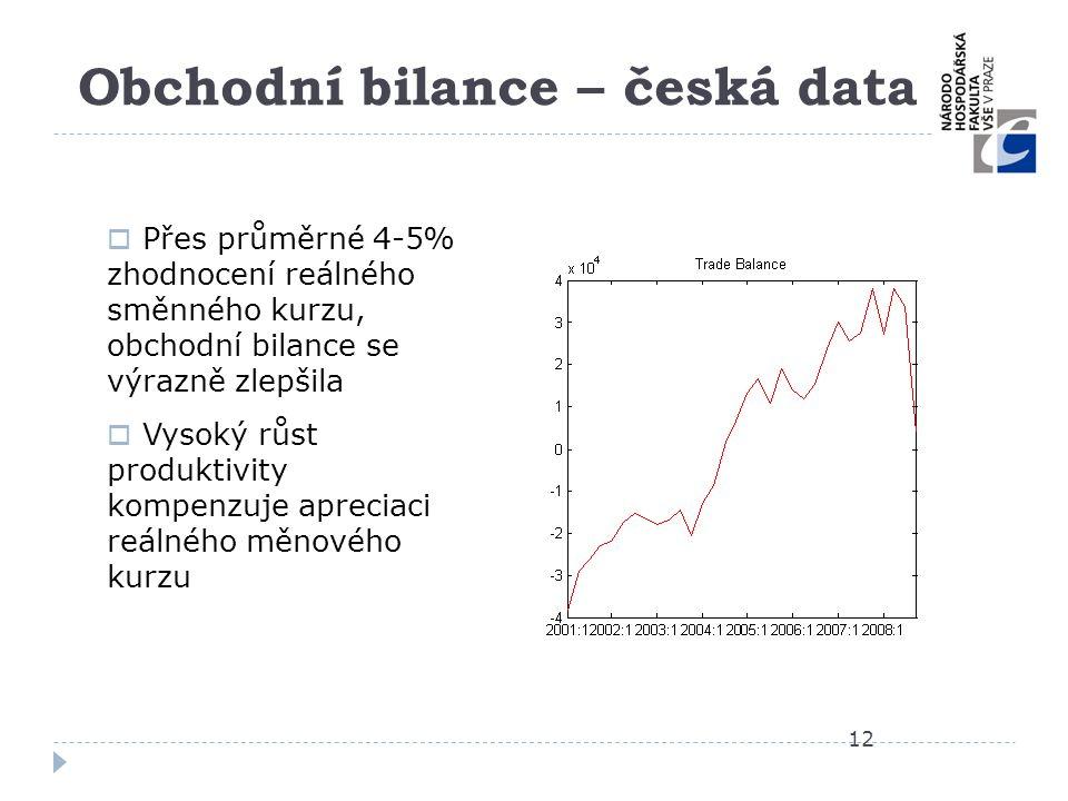 Obchodní bilance – česká data 12  Přes průměrné 4-5% zhodnocení reálného směnného kurzu, obchodní bilance se výrazně zlepšila  Vysoký růst produktiv